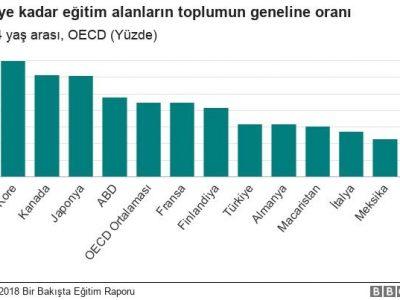 Türkiye OECD sıralamasında nerede?